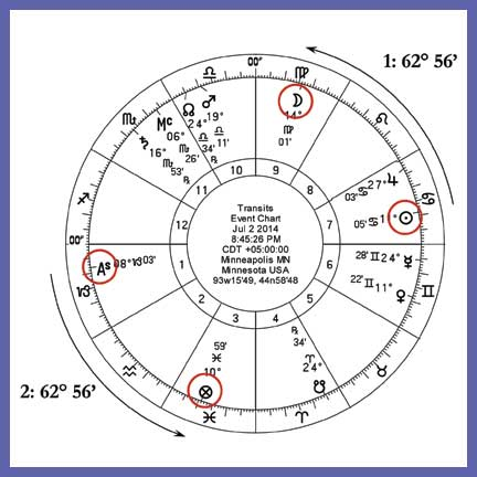 astrology, traditional astrology, medieval astrology, Lots, Arabic Parts